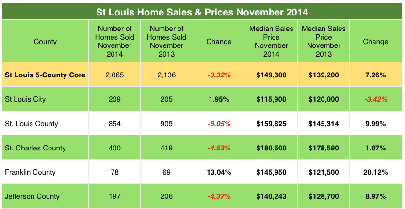 St Louis Home Sales and St Louis Home Prices November 2014- November 2013