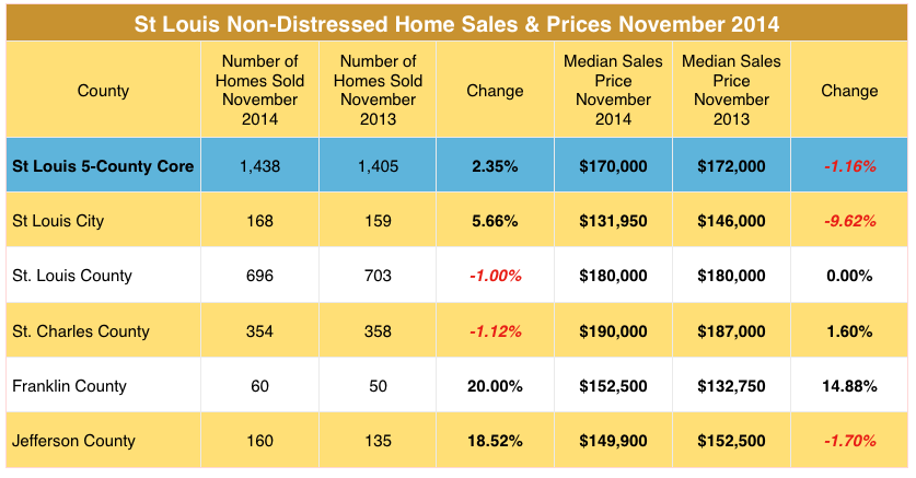 St Louis Home Prices and St Louis Home Sales - Non-Distressed - November 2014
