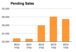 St Louis Pending Home Sales December 2014