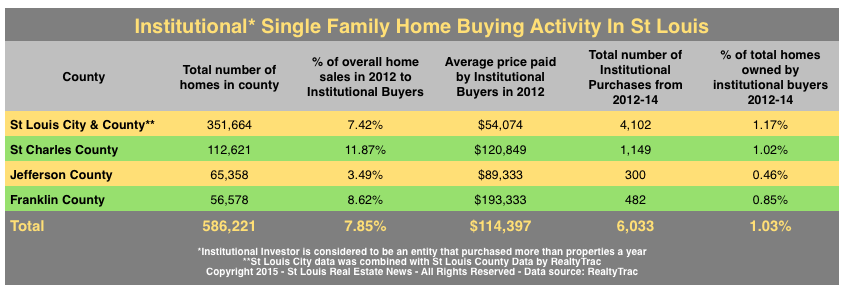 Institutional Ownership of Single Family Homes In St Louis
