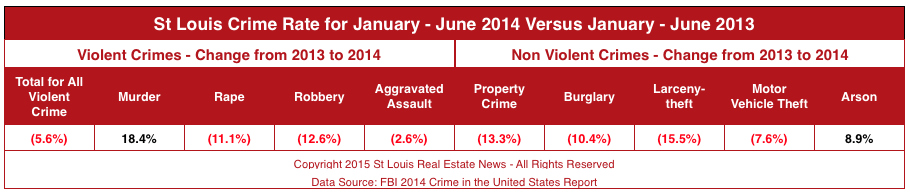 Violent Crime in St Louis - St Louis Crime Rates 2014 Versus 2013