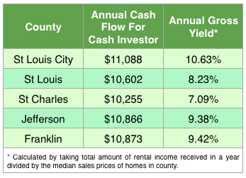 Gross Rental Return or Yield for Counties in St Louis