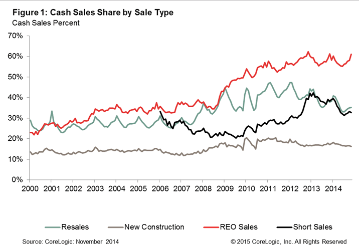 Cash Home Sales by Sale Type- November 2014
