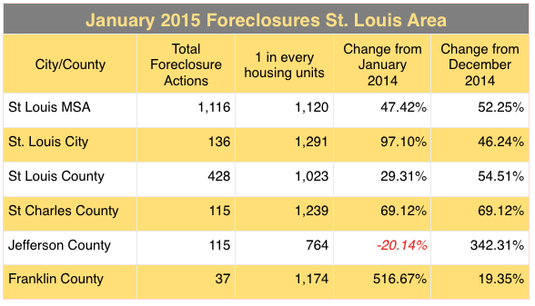 St Louis Foreclosures January 2015 - St Louis Foreclosures For Sale - St Charles Foreclosures