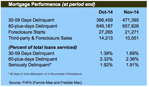 Mortgage Delinquency Rates November 2014
