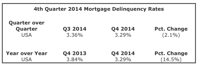Mortgage Delinquencies - 4th Quarter 2014