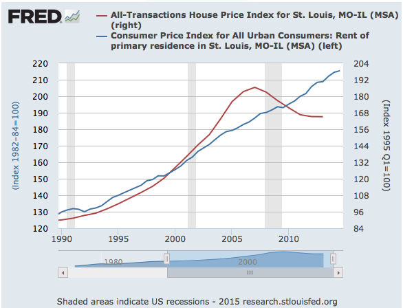 St Louis House Price Index vs St Louis Rent Price Index Chart