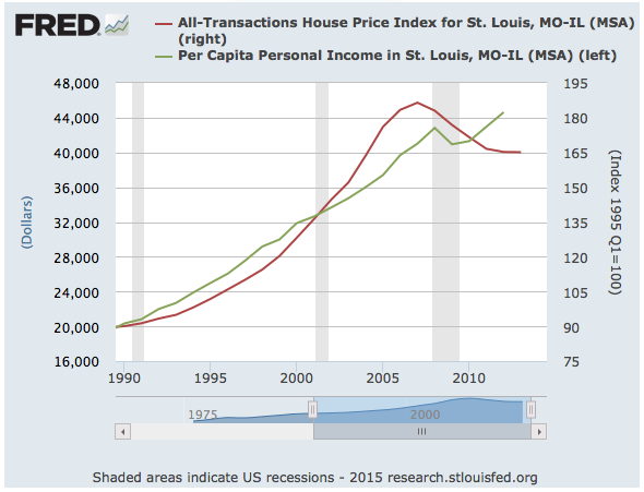 St Louis House Price Index vs St Louis Per Capita Personal Income