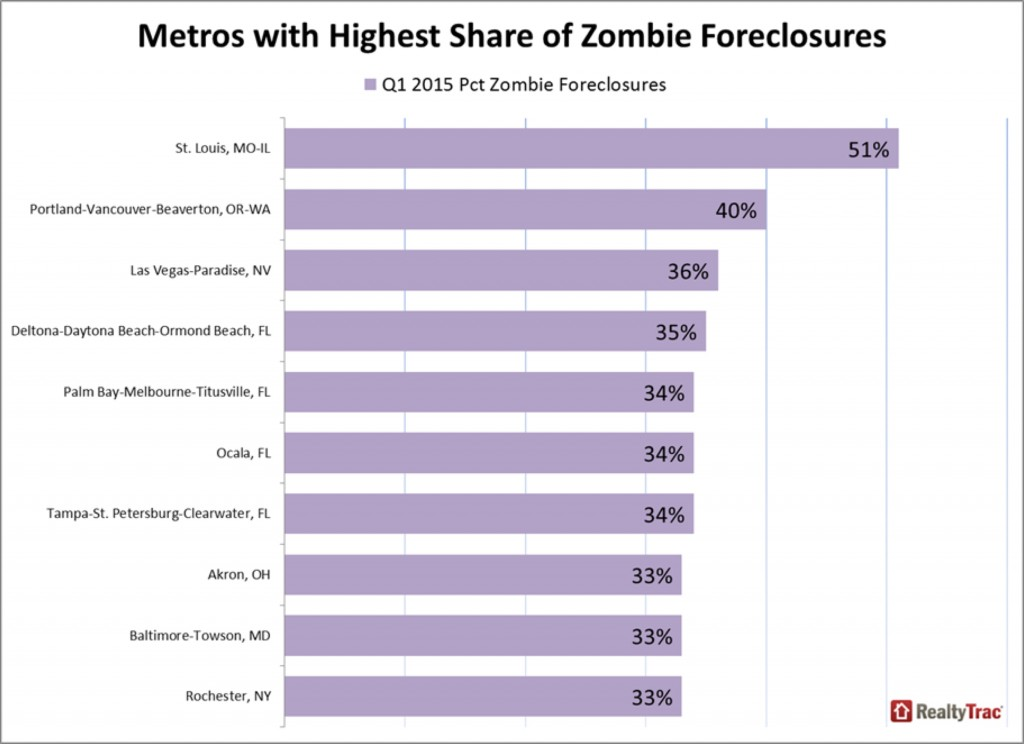 Metro Areas In US with Highest Share of Zombie Foreclosures