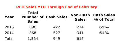St Louis REO (Foreclosure) Sales Through End of February- Number of Cash Sales