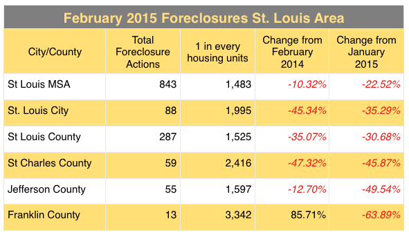 St Louis Foreclosures February 2015