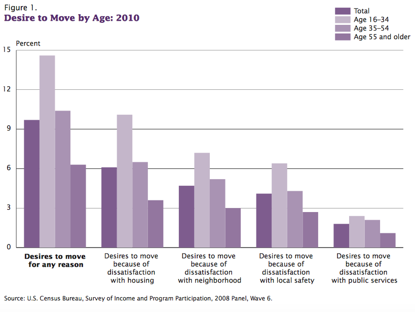 Desire to move by age - Chart