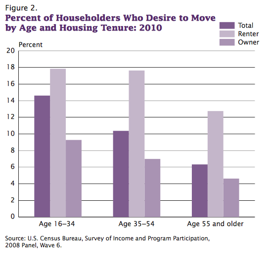Percent of householders who desire to move by Age and housing tenure 2010