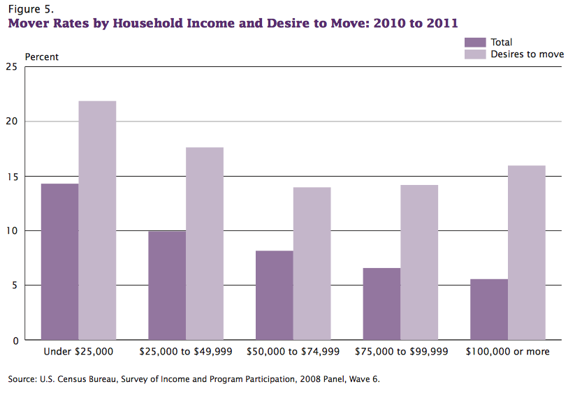 Move rates by household income and desire to move 2010