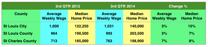 St Louis Home Price Appreciation Versus St Louis Wage Increases 2014