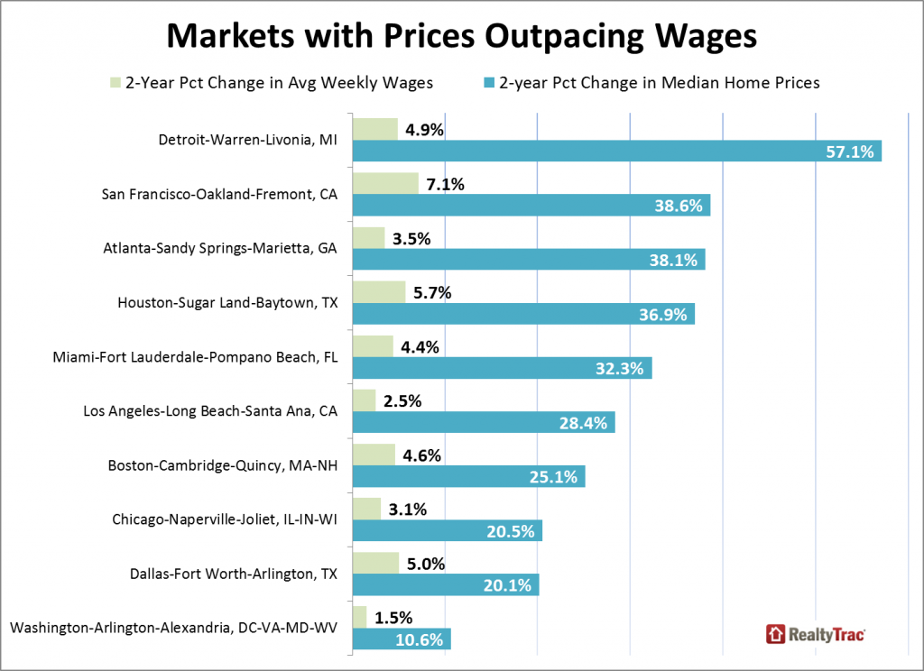 Markets with Home Prices Outpacing Wages - Chart