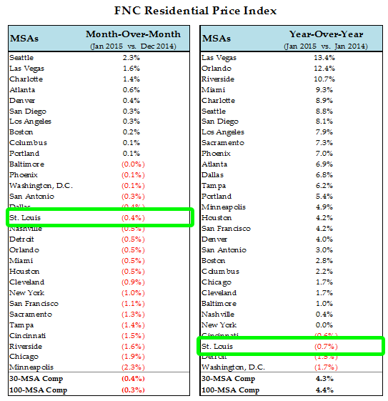 FNC Residential Home Price Index - January 2015