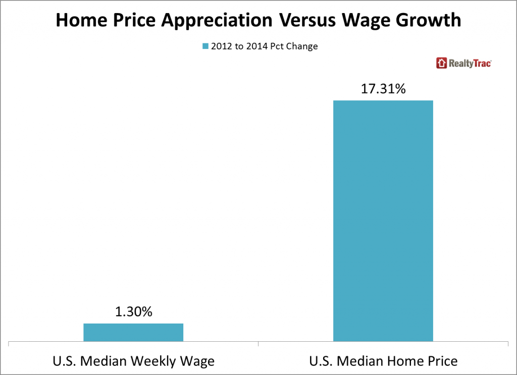 Home Price Appreciate Versus Wage Growth Chart - 2014