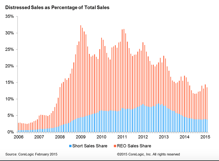Distressed Home Sales February 2015 - Source Corelogic