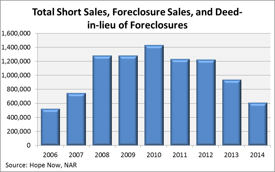 Total Short Sales, Foreclosure Sales and Deed in lieu of Foreclosures in US