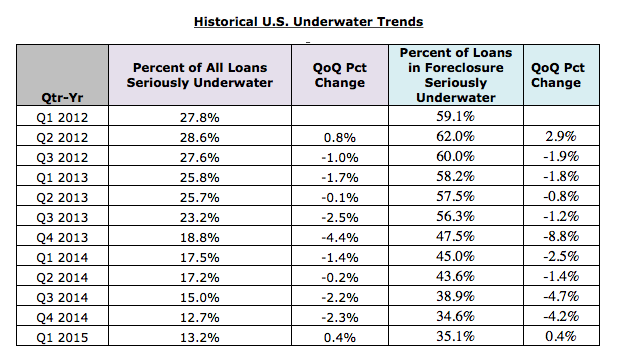 Historical Underwater Homeowner Trends 2012-2015