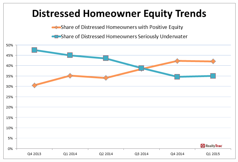 Distresed Homeowner Equity Trends - Share of Seriously Underwater Homeowners and Share of Homeowners with Positive Equity