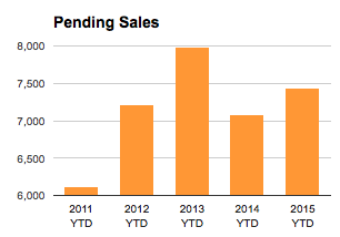 Pending Home Sales YTD - St Louis Missouri