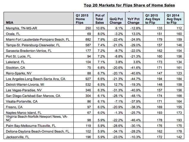 Top 20 Markets For Share of Home Sales That Are Flipping Homes