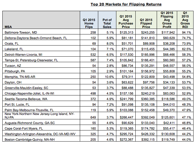 Top 20 Markets for Profits from Flipping Homes