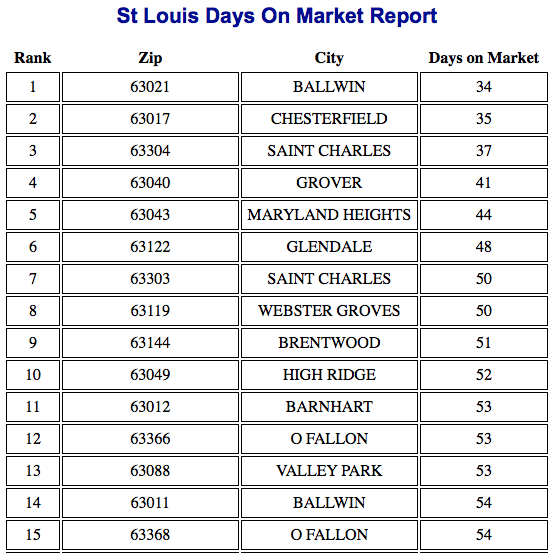 St Louis's Fastest Selling Neighborhoods