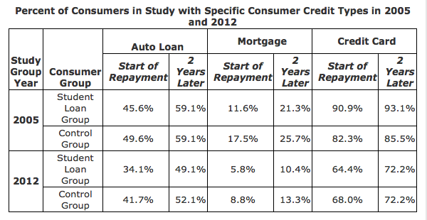Percent of consumers with specific credit types versus people with student loans