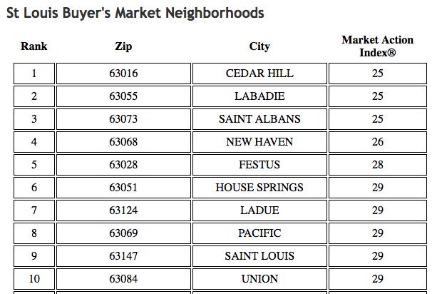 St Louis Buyer's Market Neighborhoods