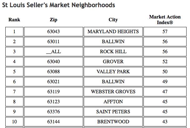 St Louis Seller's Market Neighborhoods