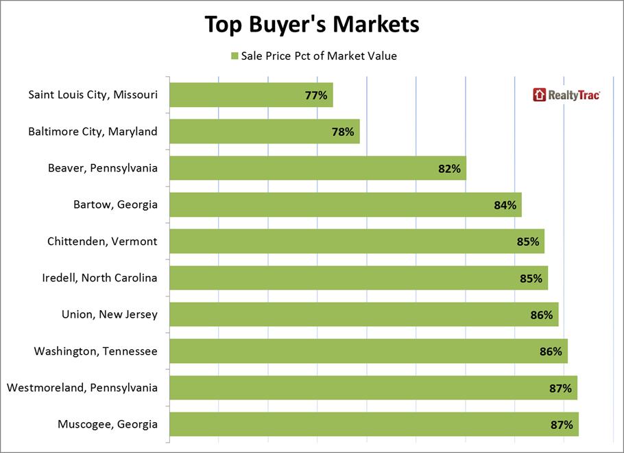 Top Buyer's Markets In U.S.