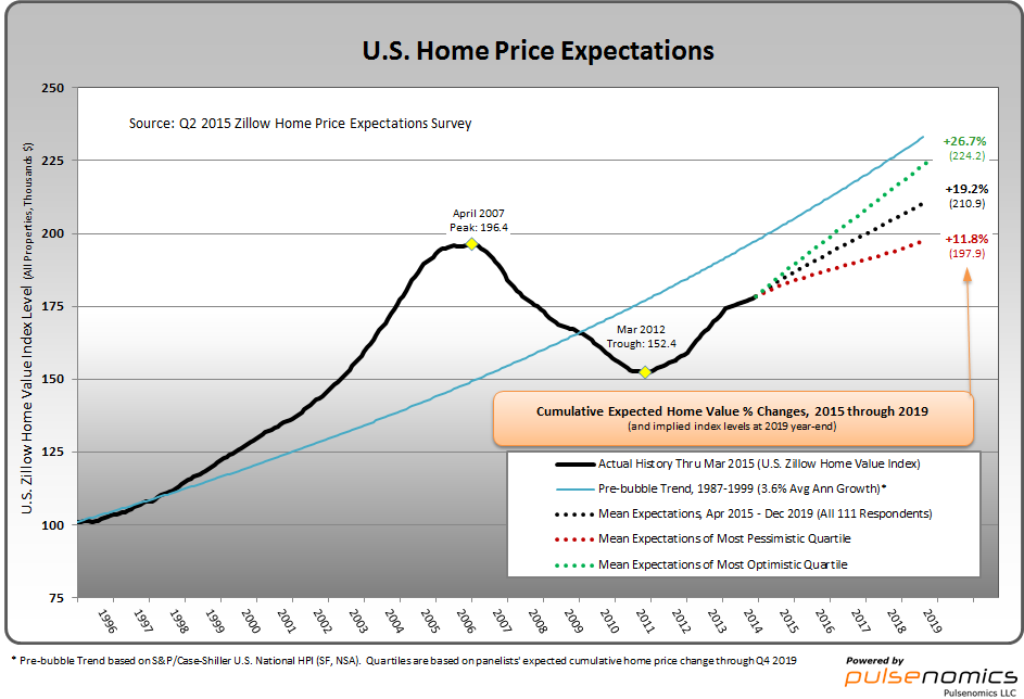 price-expectations