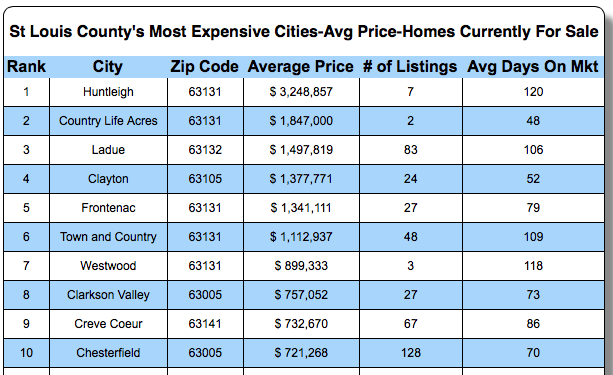 St Louis County Most Expensive Cities - Average Home Prices of Homes For Sale