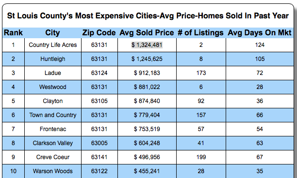 St Louis County's Most Expensive Cities Based Upon Home Prices Sold IN Past year