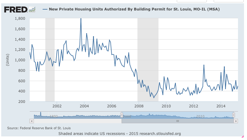 St Louis MSA New Home Building Permits Chart