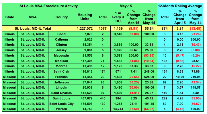 St Louis Foreclosure Activity May 2015 - Including 12 Monthly Rolling Average