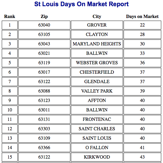 St Louis Fastest Selling Neighborhoods