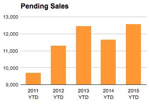 St Louis Pending Home Sales