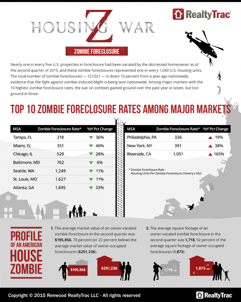 Top 10 Zombie Foreclosure Rates Among Major Markets - RealtyTrac
