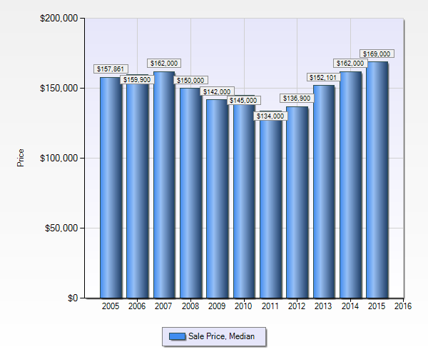 St Louis Home Prices - 10 Year Chart