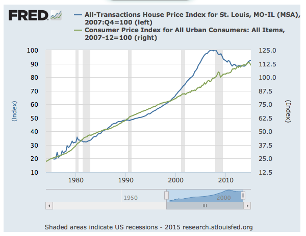 St Louis Home Prices vs Inflation Rate Chart