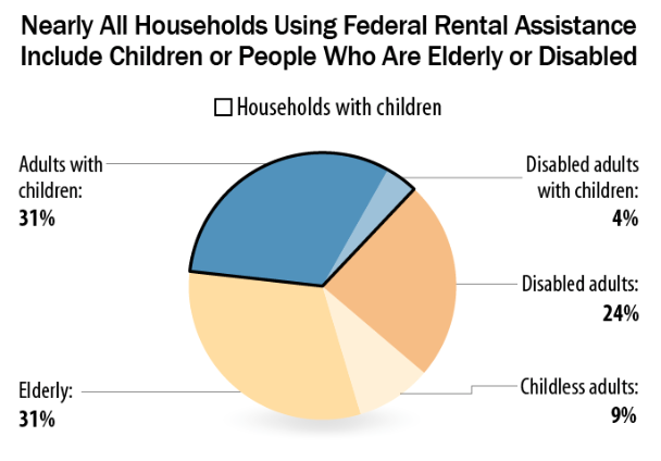Chart showing make up of households receiving federal rental assistance
