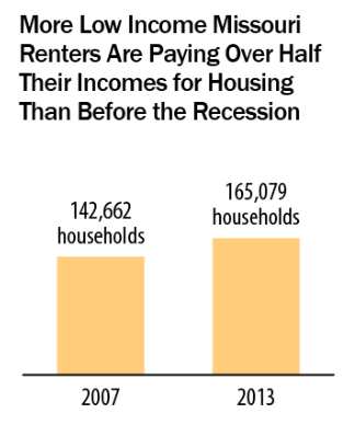 More Low Income Missouri Renters are paying over half their incomes for housing than before the recession - chart
