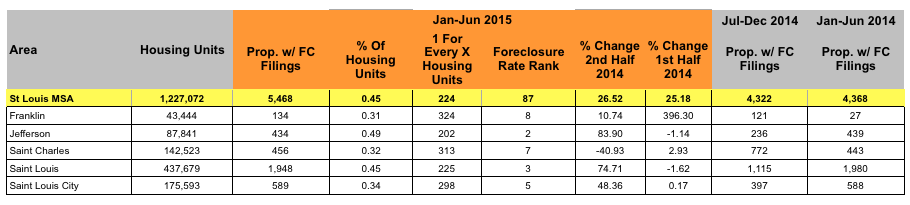 St Louis Foreclosure Activity - First Half of 2015