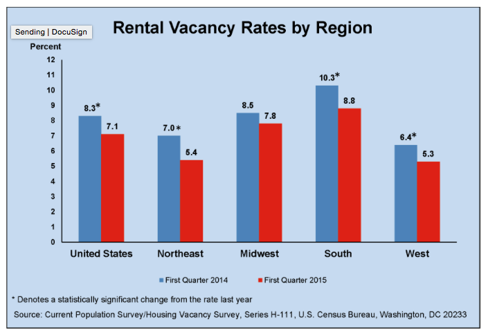 Rental Vacancy Rates by Region - Chart