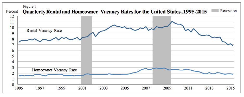 Rental Vacancy Rate In U.S.