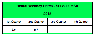St Louis Rental Vacancy Rate